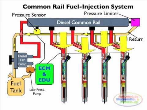 diesel CRDI